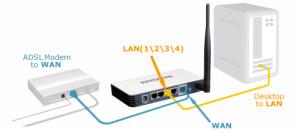 Качественная настройка ADSL роутера в сроки и с гарантией